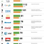 Las 10 marcas más caras del mundo #infografia #marketing