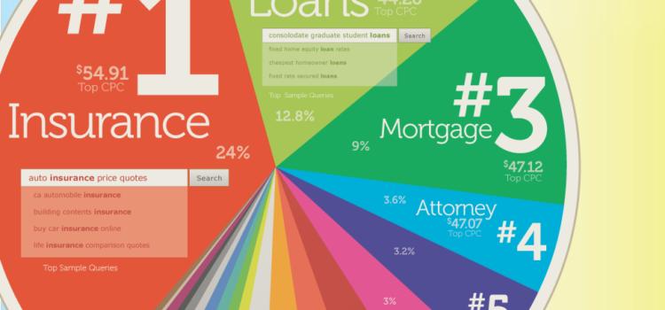 Con qué gana Google más dinero? #infographic # google