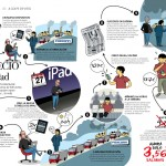 El precio de un iPad #infografia #apple #ipad