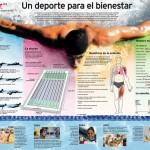 Natación, un deporte de bienestar #infografia #deporte
