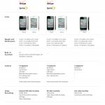 iPhone 4S vs iPhone 4 vs iPhone 3S #infografia #apple