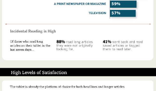 La revolución de las tabletas y el futuro de las noticias #infografia #infographic