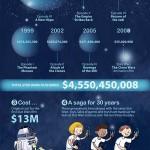 Datos económicos de Star Wars #infografia #economia