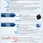 La vida de Steve Jobs #infografia #apple