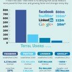 Los 4 grandes del Social Media #infografia #socialmedia