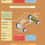 Coches verdes #infografia #energia #medioambiente