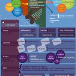 Cómo elaborar un plan de marketing online #infografía #marketing
