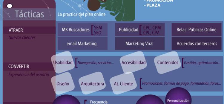 Cómo elaborar un plan de marketing online #infografía #marketing