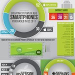 Datos sobre smartphones 2011 #infografia #movil