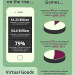 El dinero de los juegos para móviles #infografia #marketing
