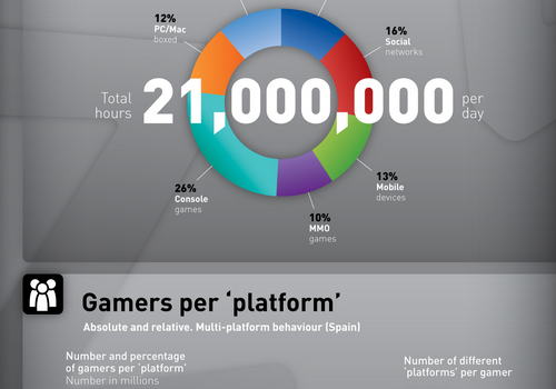 La industria de los videojuegos en España #infografia #economia