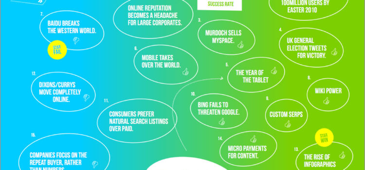 Predicciones digitales #infografia #curiosidad