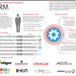 Qué es un CRM #infografia #marketing
