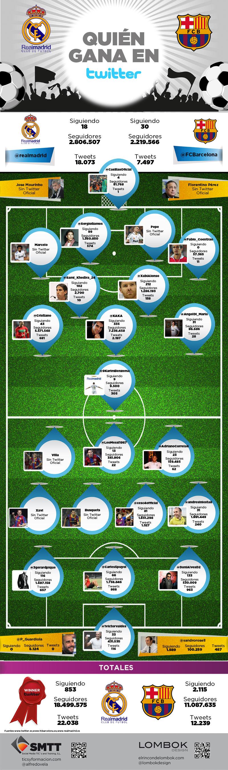 Infografía Clásico Real Madrid vs FC Barcelona en Twitter en Inglés