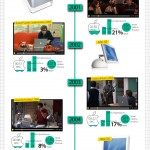 Los productos de Apple y el cine #infografia #apple