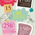 Twitter llevado al límite #infografia #infographic (English version)