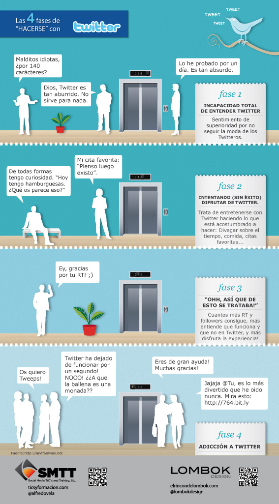 Las 4 fases para convertirse en un adicto&#8230; a twitter! #infografia #infographic