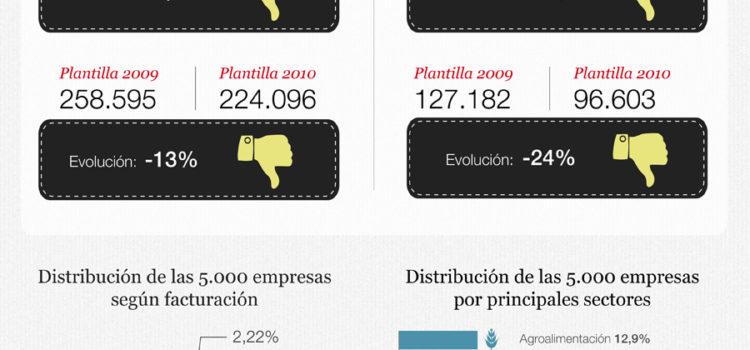 Las 5.000 mayores empresas de Castilla y León