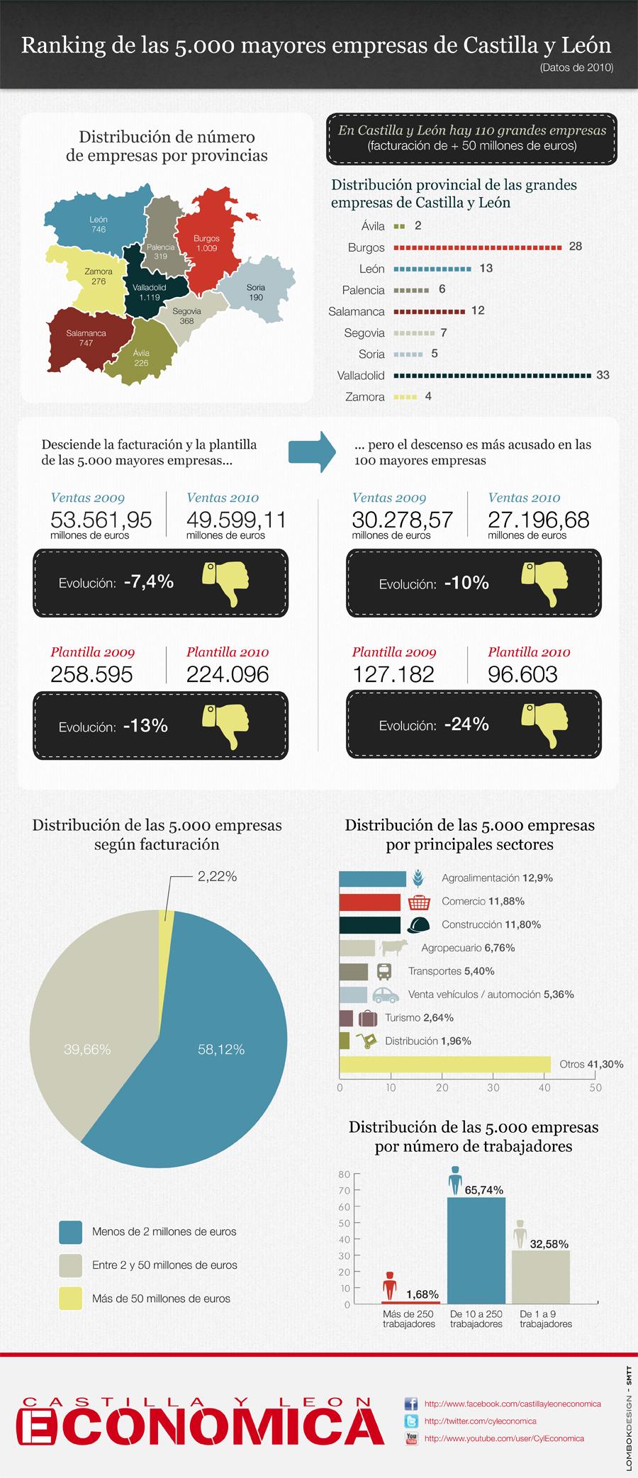 Infografía sobre empresas de Castilla y León