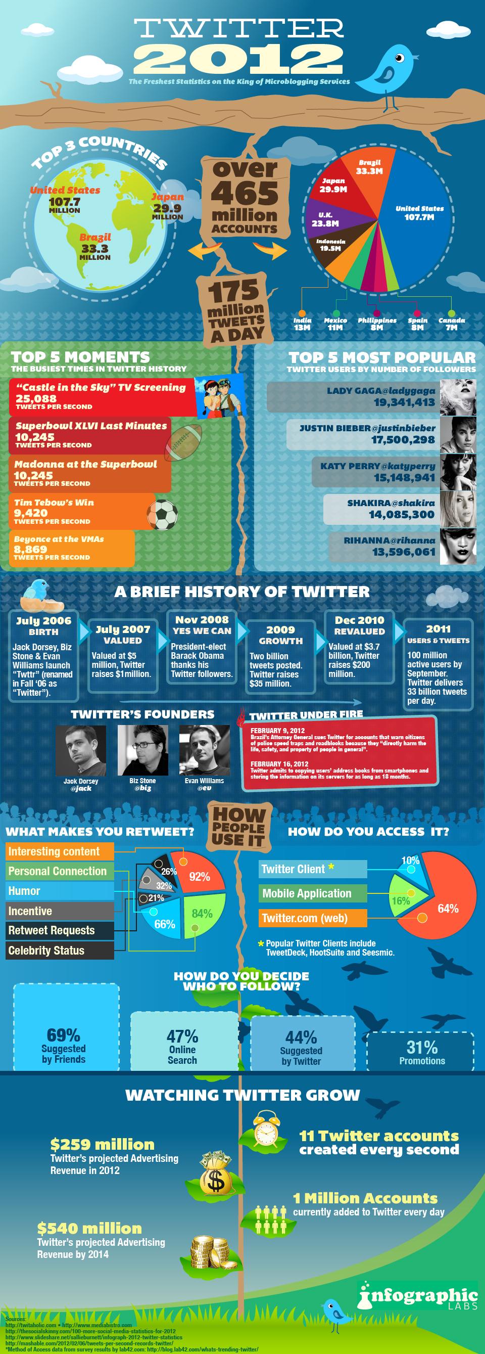 twitter tiene 465 millones de usuarios