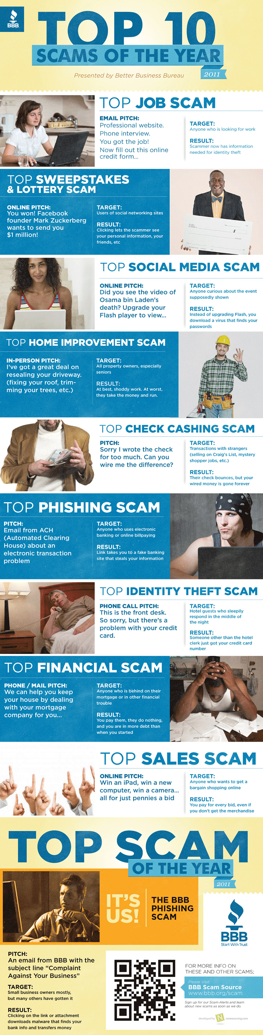 10 fraudes online en 2011
