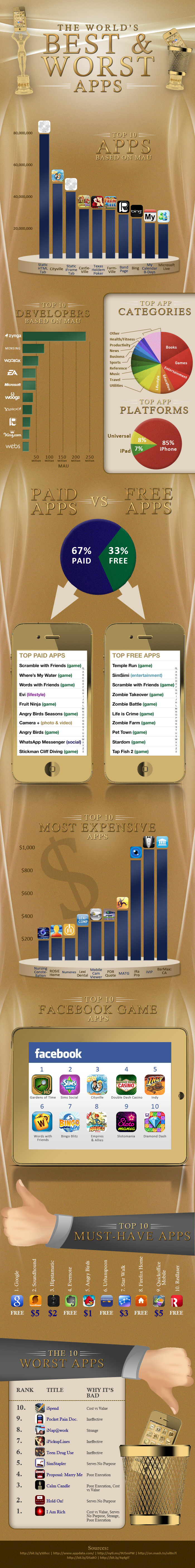 las mejores y peores apps