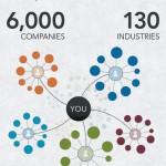 Cuál es el verdadero alcance de tu red de contactos en Linkedin #infografia #infographic #socialmedia