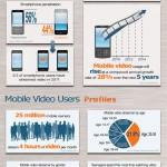 El crecimiento del vídeo online en dispositivos móviles #infografia #internet