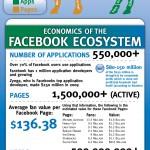 La economía del ecosistema FaceBook #infografia #infographic #socialmedia #facebook