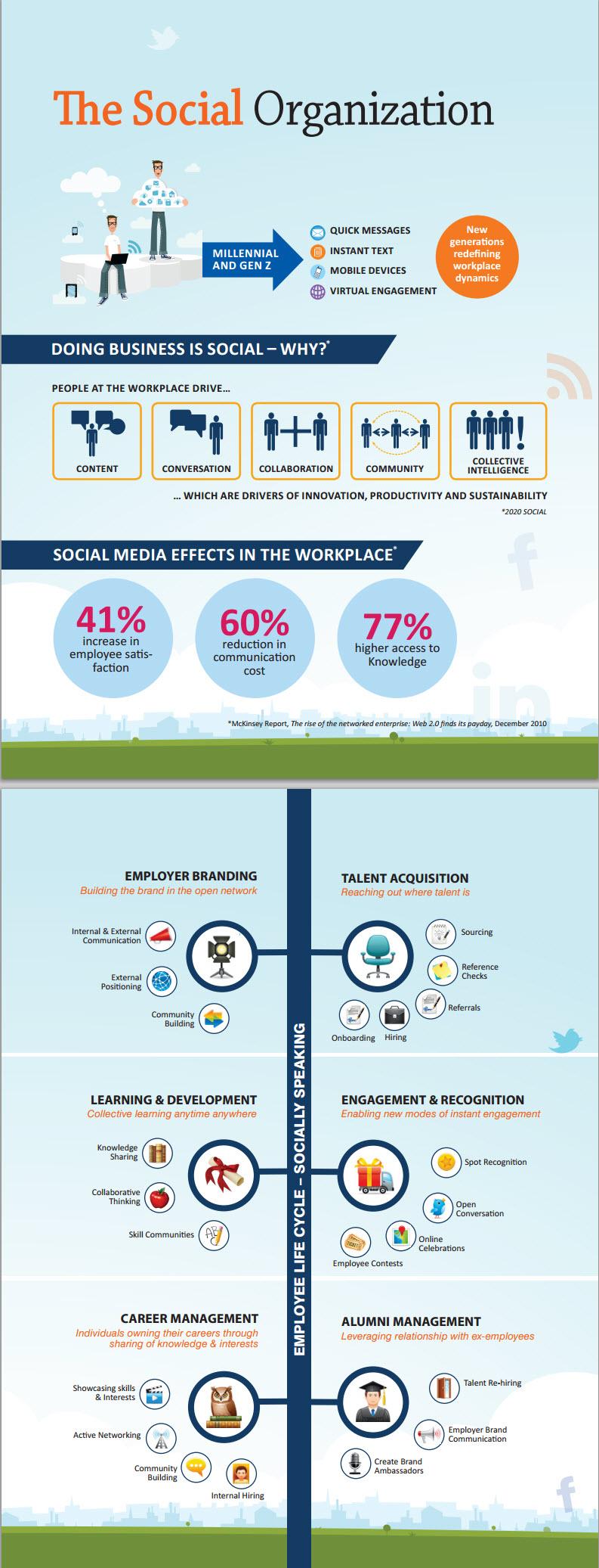 efectos del social media en el trabajo