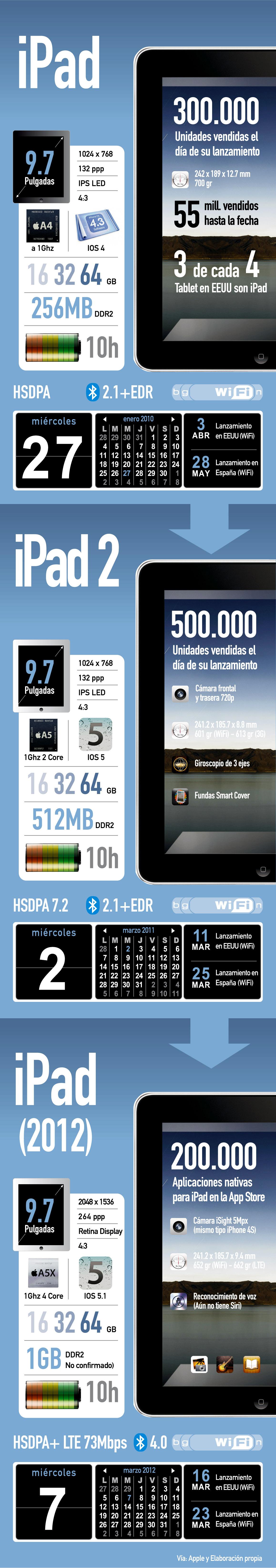 el nuevo ipad 3