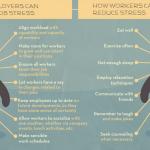 Cómo reducir el estrés del trabajo #infografia #health