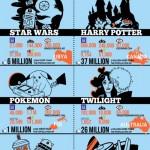 Fanatismo Geek en Internet #infografia #infographic #internet #geek