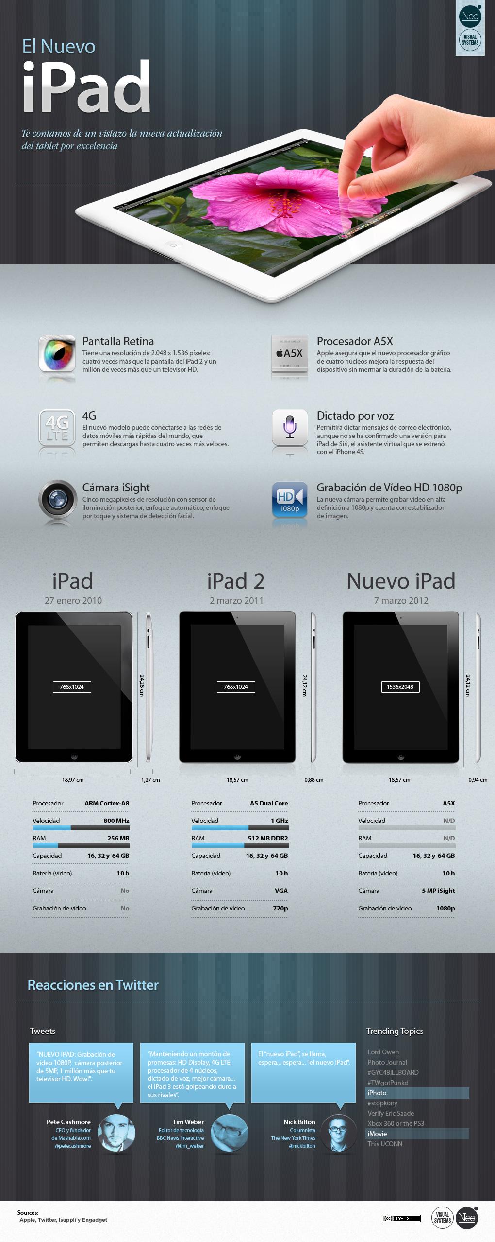nuevo ipad 3