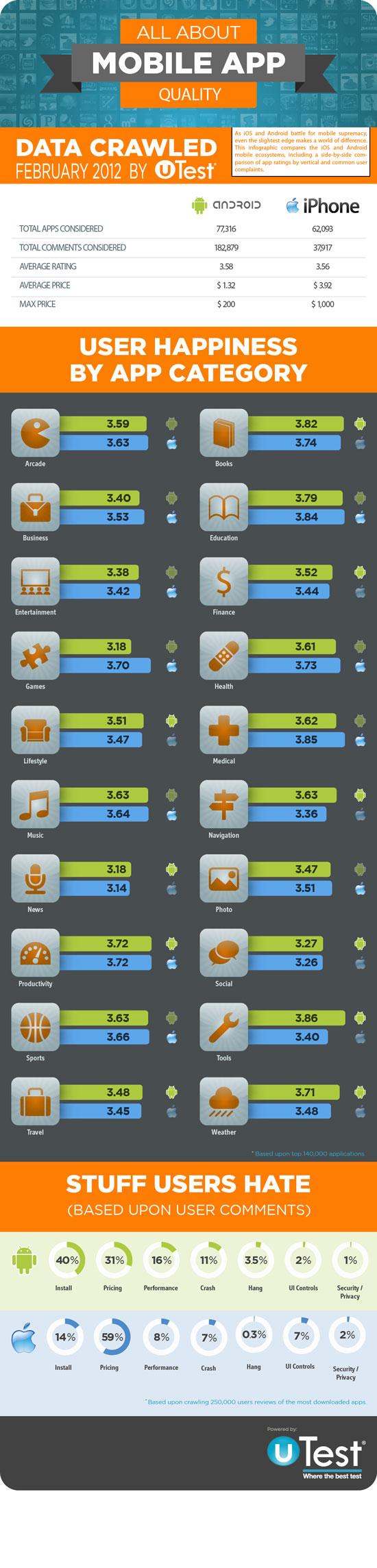 calidad de las aplicaciones moviles