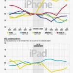 Las presentaciones de Apple y los mercados #infografia #apple