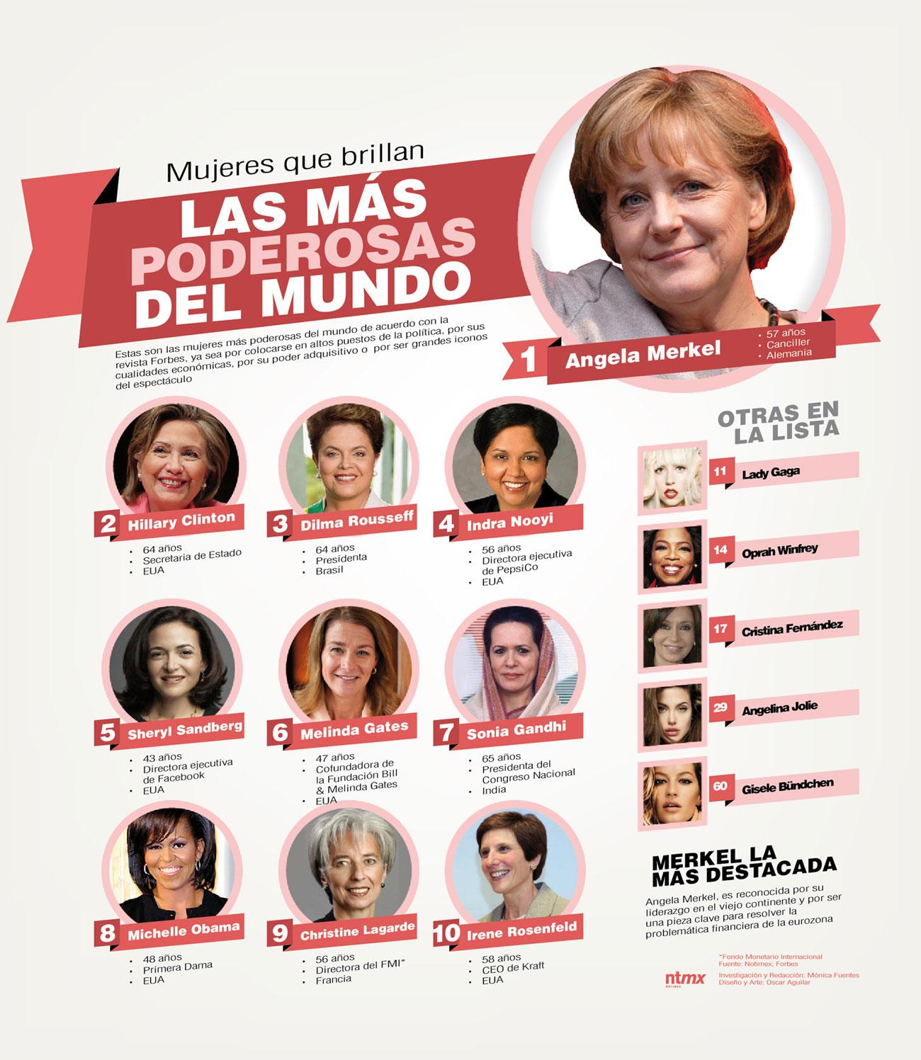 las mujeres mas poderosas del mundo