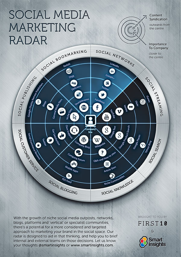 radar del social media marketing