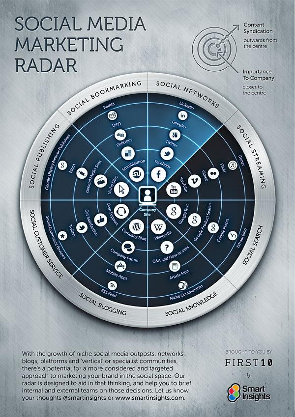 radar del social media marketing