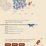 Teletrabajo #infografia #economia