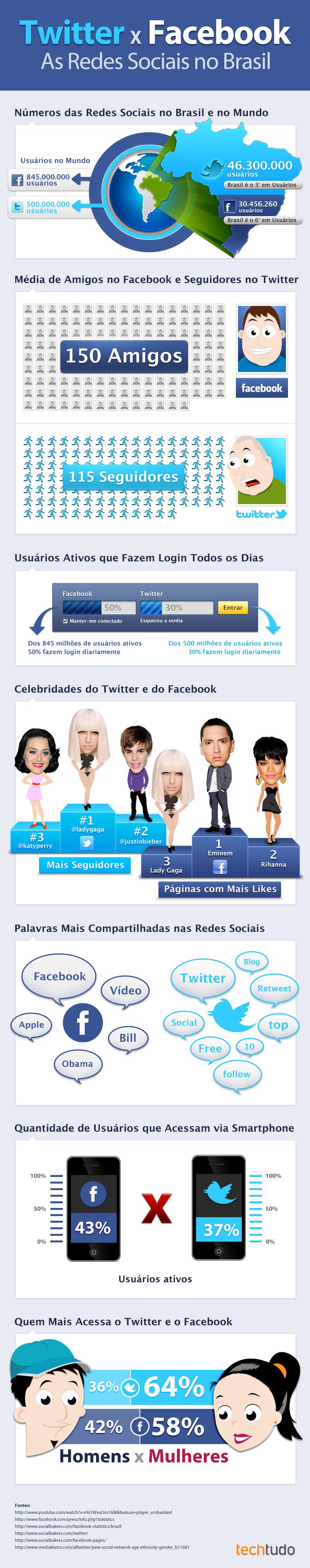 twitter y facebook en brasil