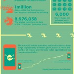 Virus de ordenador y móvil en 2012 #infografia #infographic #tecnologia