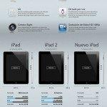 Nuevo iPad comparativa #iPad #apple #infografia