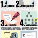 Los 10 pasos para el desarrollo de una nueva presencia online #infografia #infographic #socialmedia #marketing