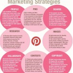 64 estrategias de marketing con #Pinterest #infografia #infographic #socialmedia #marketing