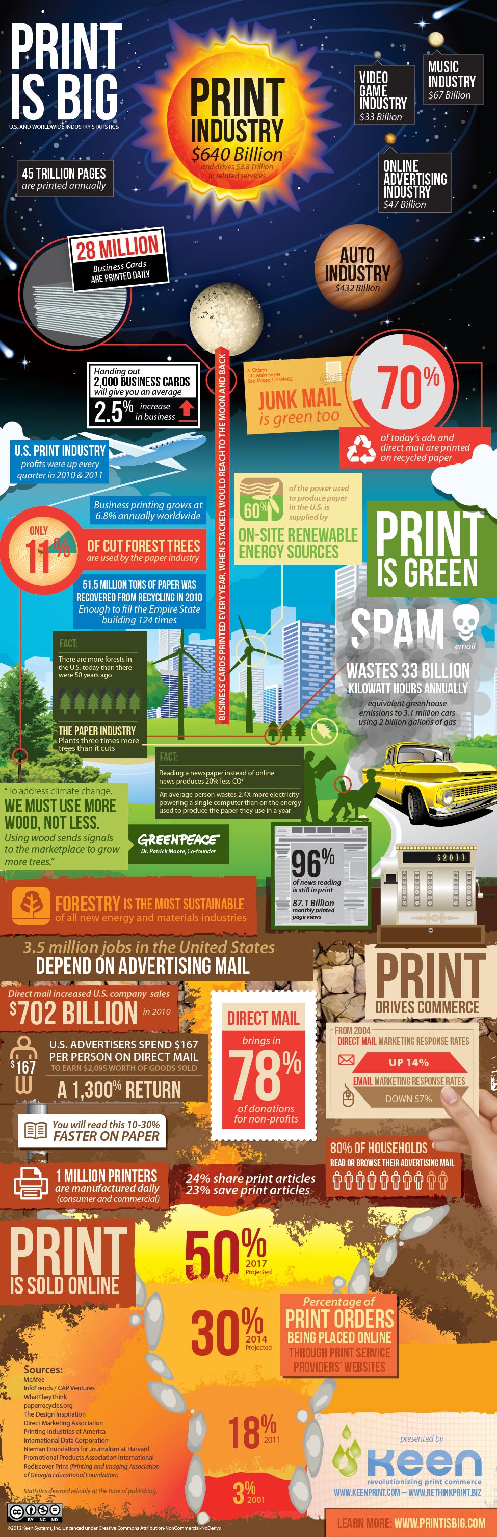 industria de la imprenta