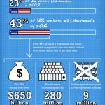 El trabajo en casa #infografia #infographic#trabajo #economia