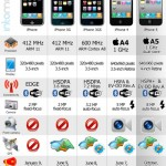 The iPhone 5 Revolution #apple #infographic #iphone #tecnologia #movil #infografia