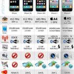 The iPhone 5 Revolution #apple #infographic #iphone #tecnologia #movil #infografia