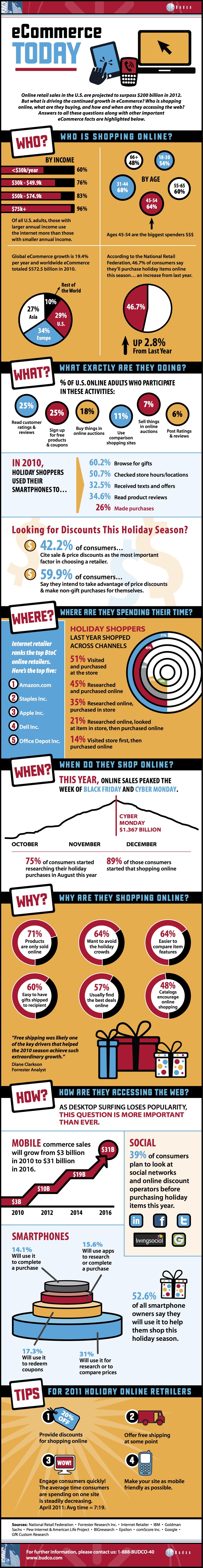 comercio electrónico hoy